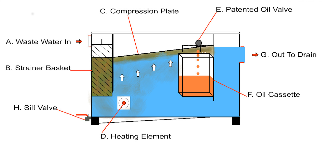 Grease Trap Design For Kitchen